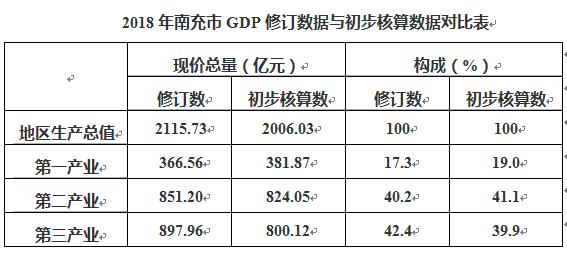 南充市统计局发布2018年南充市GDP修订数据的公告