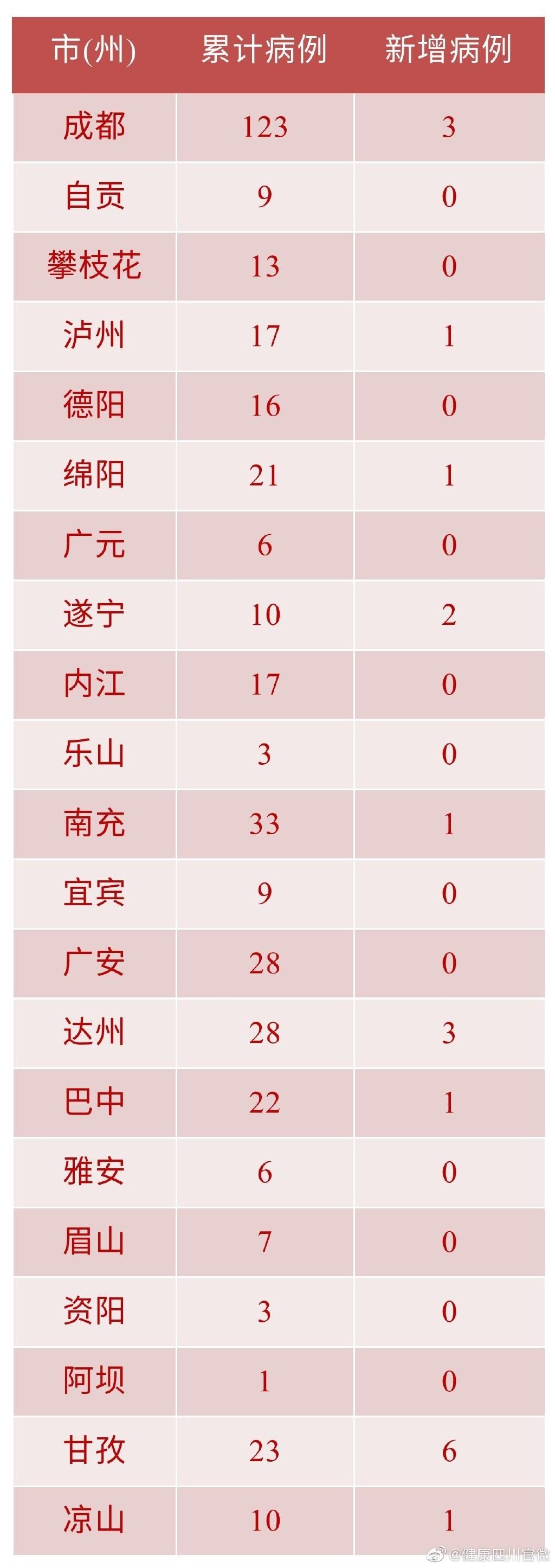 四川新增确诊病例19例 累计确诊405例 已治愈出院76人
