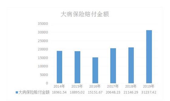 """成都城乡居民大病保险""""大数据""""首次发布 参保人数达825万人"""