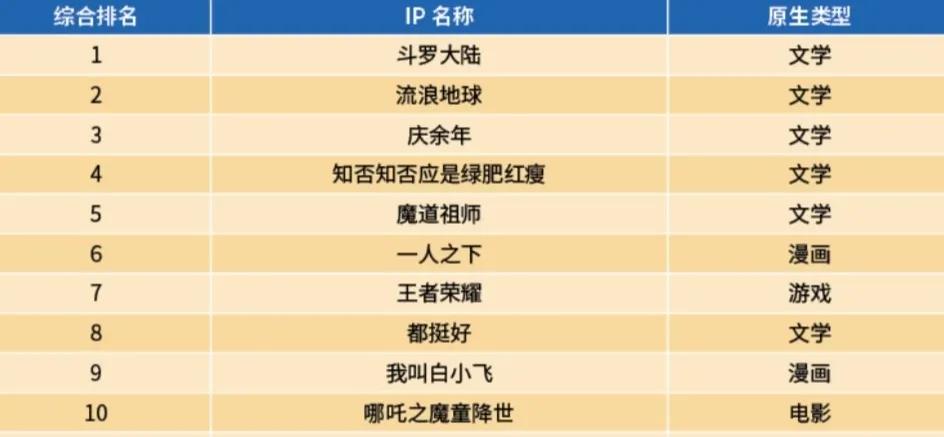 """为什么11年前的""""斗罗大陆"""", 登上今天的IP榜首?"""