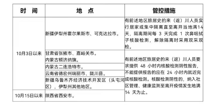 四川疾控:10月1日以来有内蒙古、甘肃旅居史的入(返)川人员,主动进行核酸检测